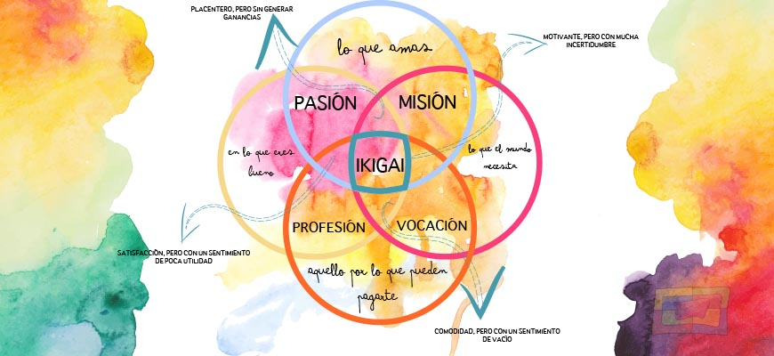 Ikigai es un concepto que nos ayuda a encontrar el sentido de la vida